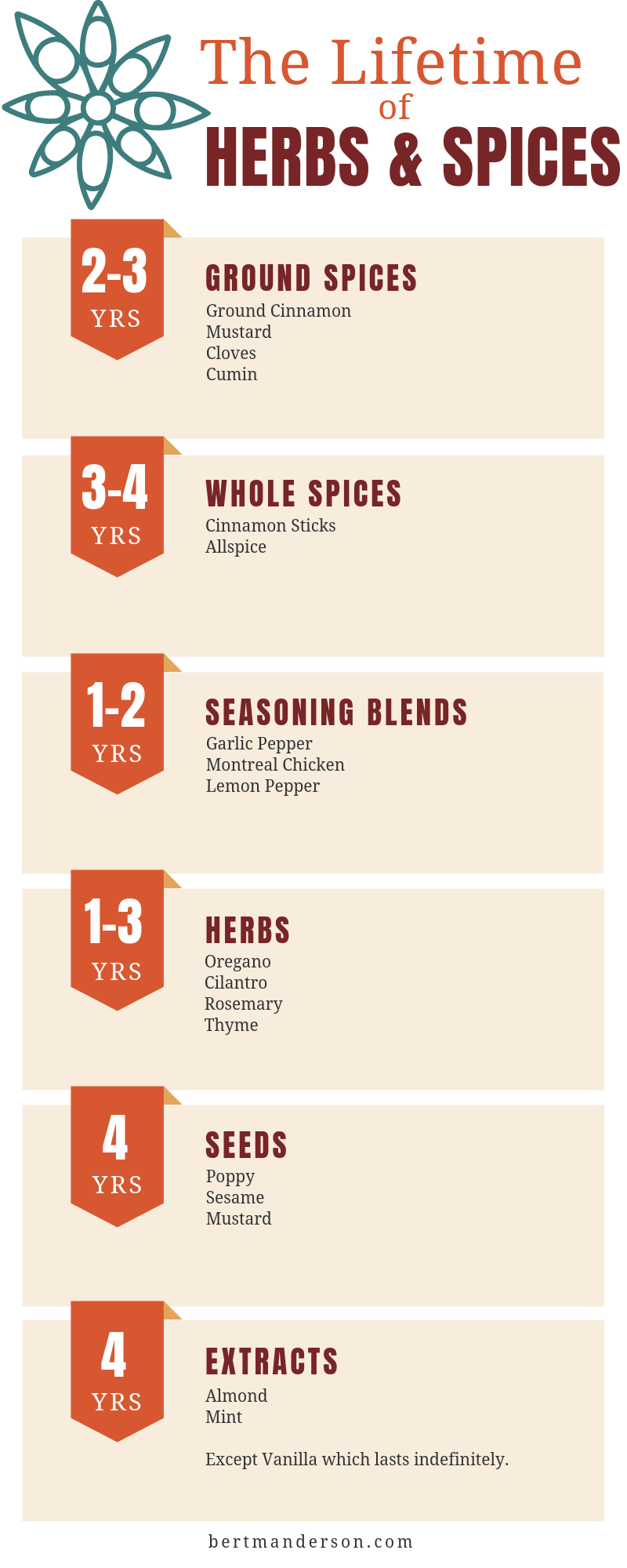 Lifetime of Herbs & Spices. How long do they last and when should you buy new spices?